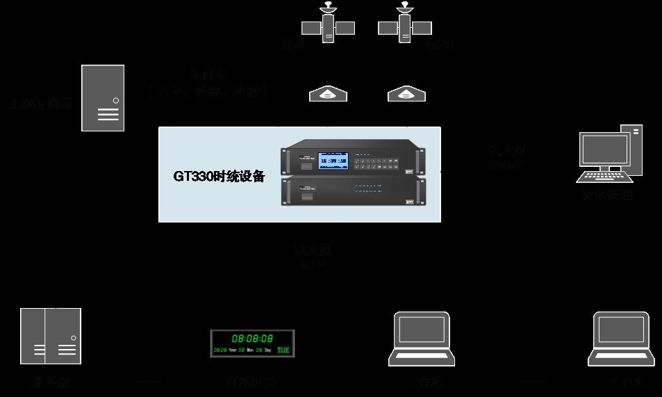 网络时钟服务器可以为用户提供多路的10mhz/5mhz频标信号和1pps秒信号